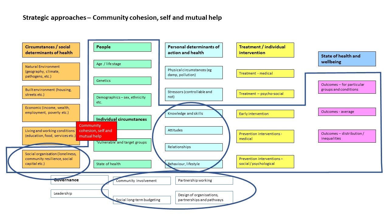 Social cohesion, the community and the public as a strategic focus in the JHWS