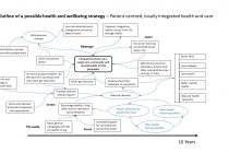 An outline JHWS, whole-person-centred local care
